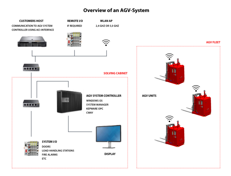 Overview of an AGV-system